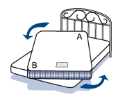 1. Move the mattress according to arrows